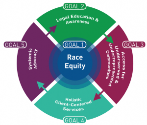 State Plan Five Goals: Race Equity, Legal Education and Awareness, Access for Underserved and Underrepresented Communities, Holistic Client-Centered Services, and Systemic Advocacy